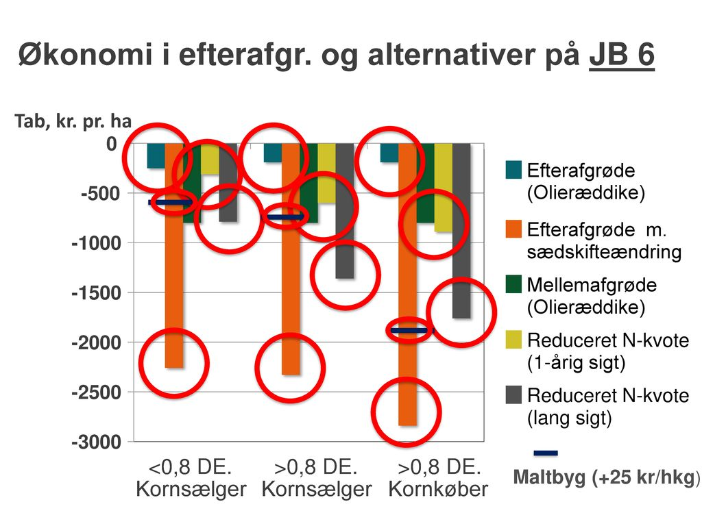 Økonomi i efterafgr. og alternativer på JB 6