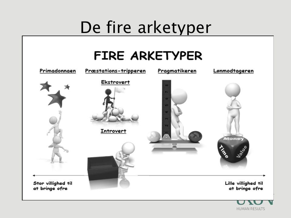 De fire arketyper
