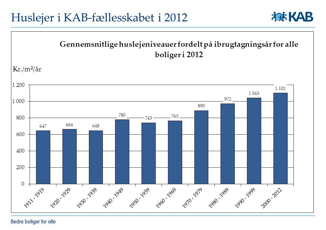 Huslejer i KAB-fællesskabet i 2012