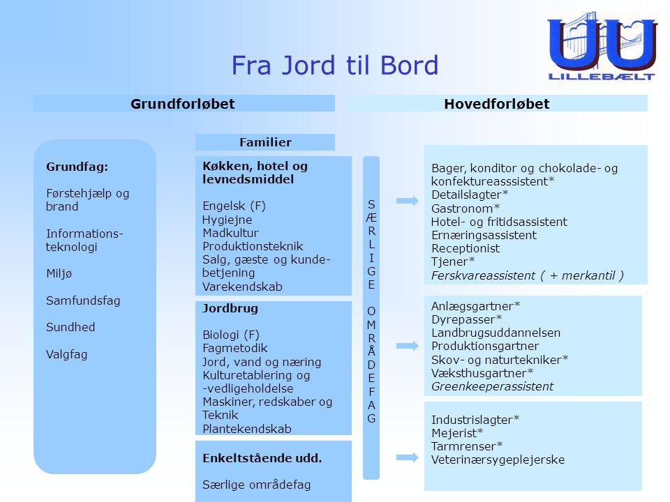 Fra Jord til Bord Grundforløbet Hovedforløbet Familier Grundfag: