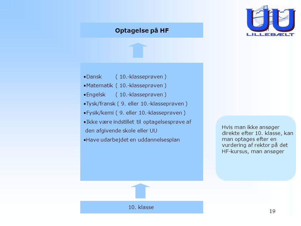 Optagelse på HF Dansk ( 10.-klasseprøven )