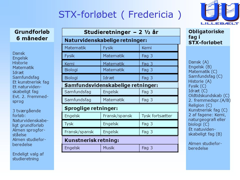 STX-forløbet ( Fredericia )