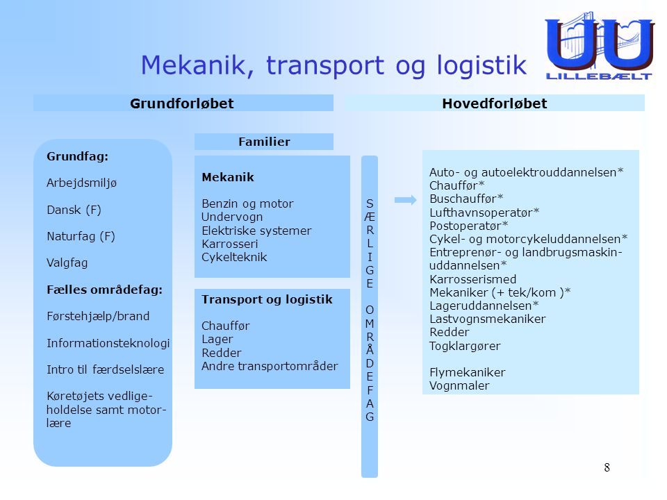 Mekanik, transport og logistik