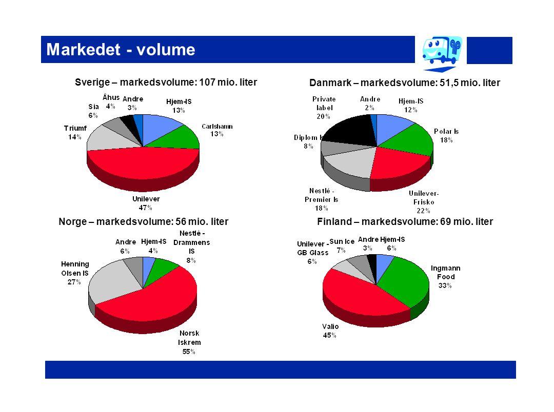 Markedet - volume Sverige – markedsvolume: 107 mio. liter