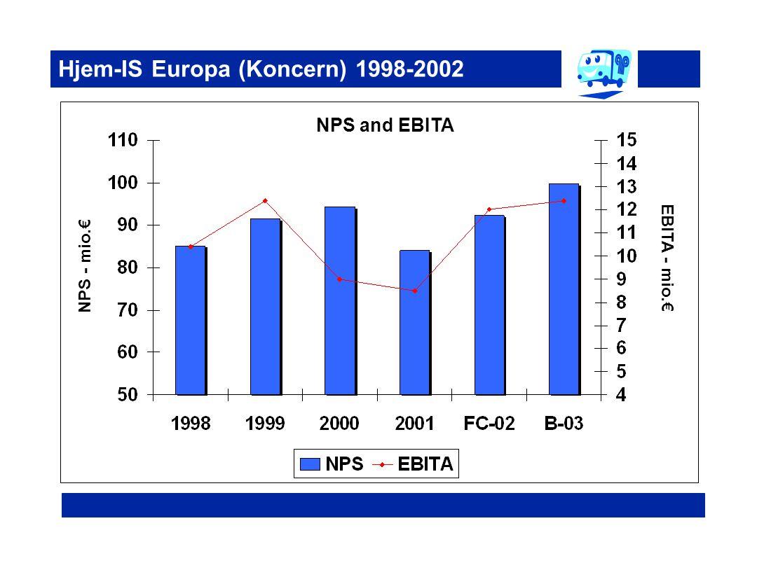 Hjem-IS Europa (Koncern) 1998-2002