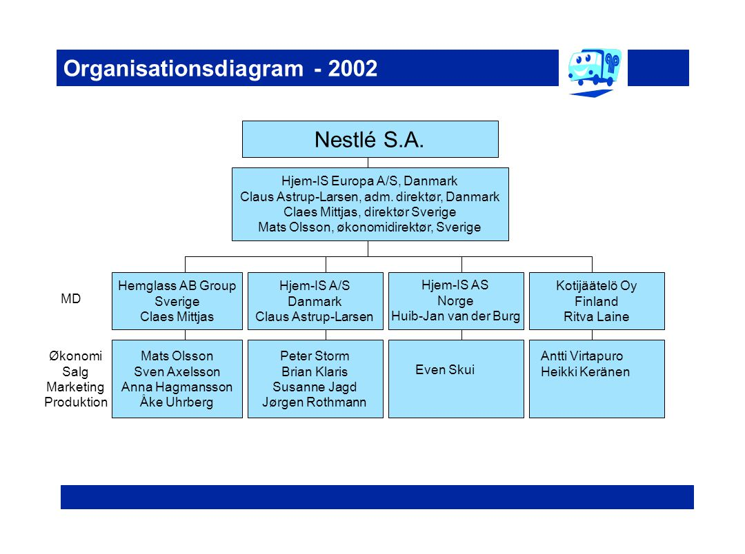 Organisationsdiagram - 2002