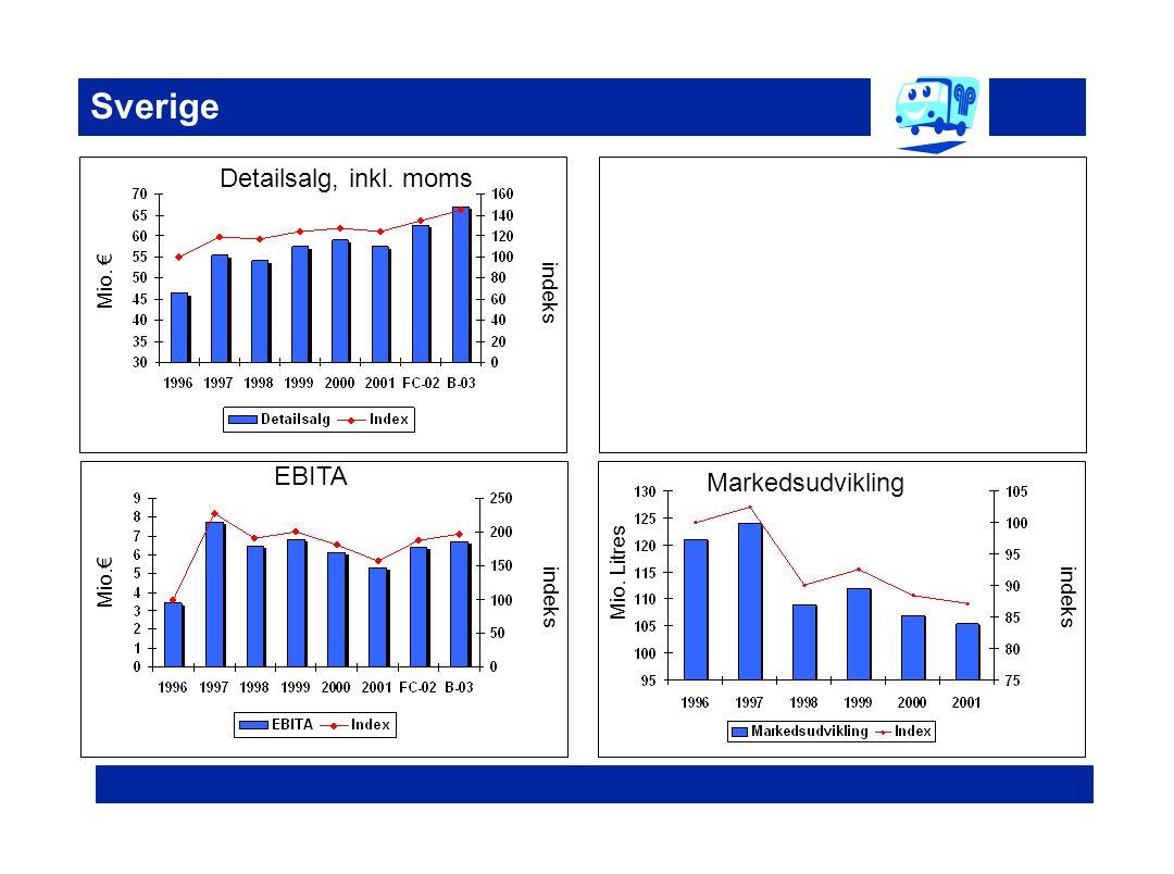 Sverige Detailsalg, inkl. moms EBITA Markedsudvikling Mio. € indeks