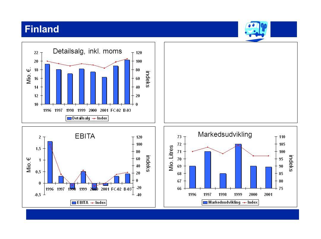 Finland Detailsalg, inkl. moms Markedsudvikling EBITA Mio. €. indeks