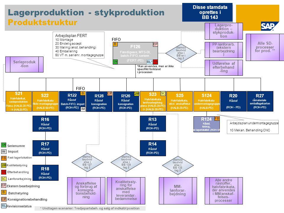 Lagerproduktion - stykproduktion Produktstruktur