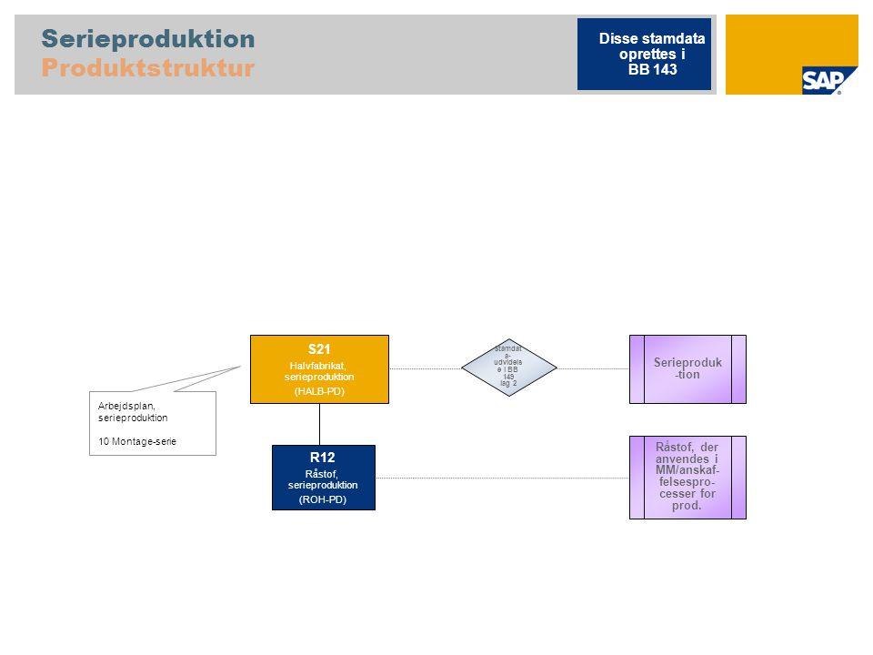 Serieproduktion Produktstruktur