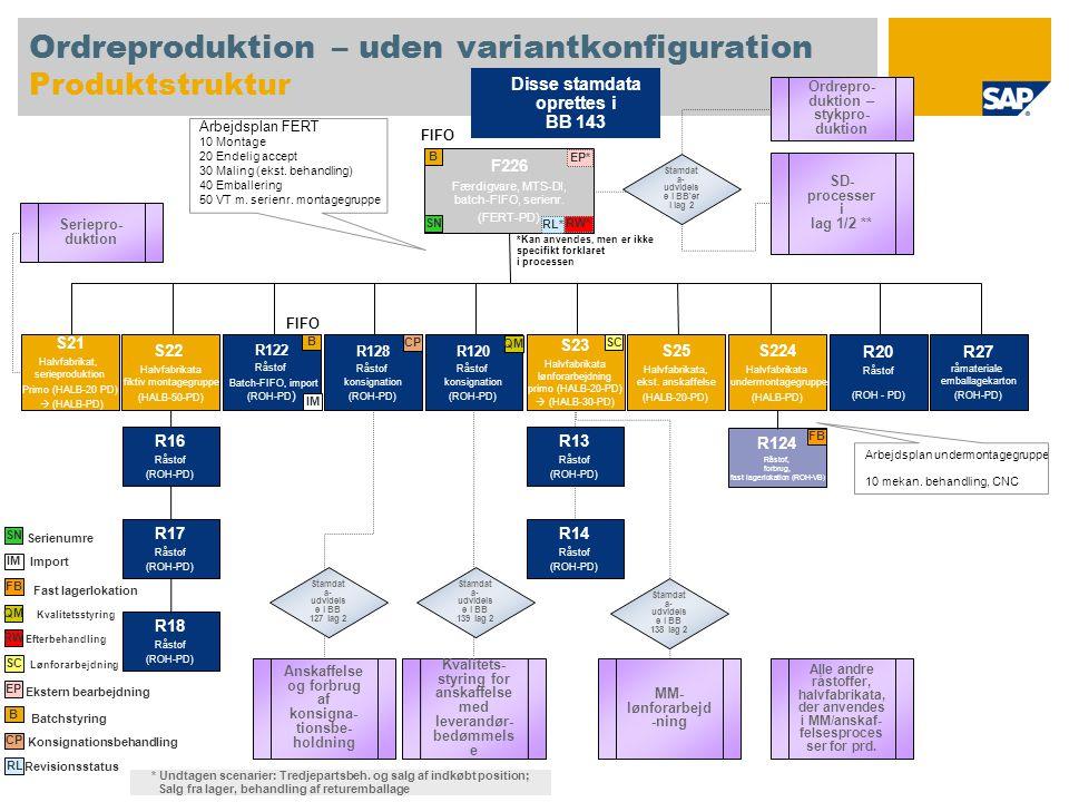 Ordreproduktion – uden variantkonfiguration Produktstruktur