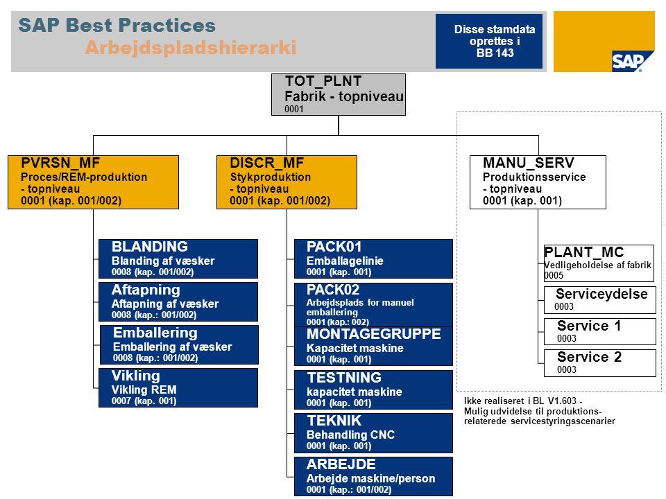 SAP Best Practices Arbejdspladshierarki
