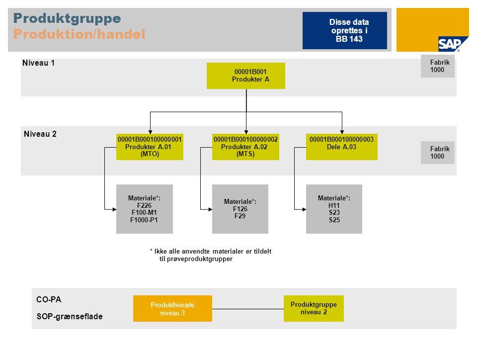 Produktgruppe Produktion/handel