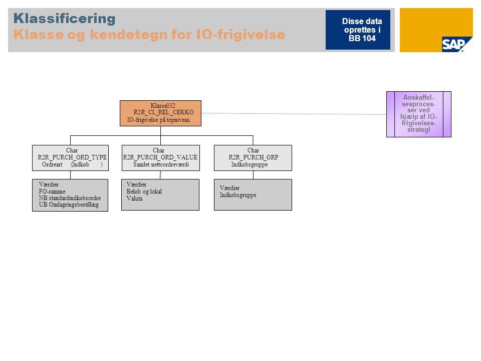 Klassificering Klasse og kendetegn for IO-frigivelse