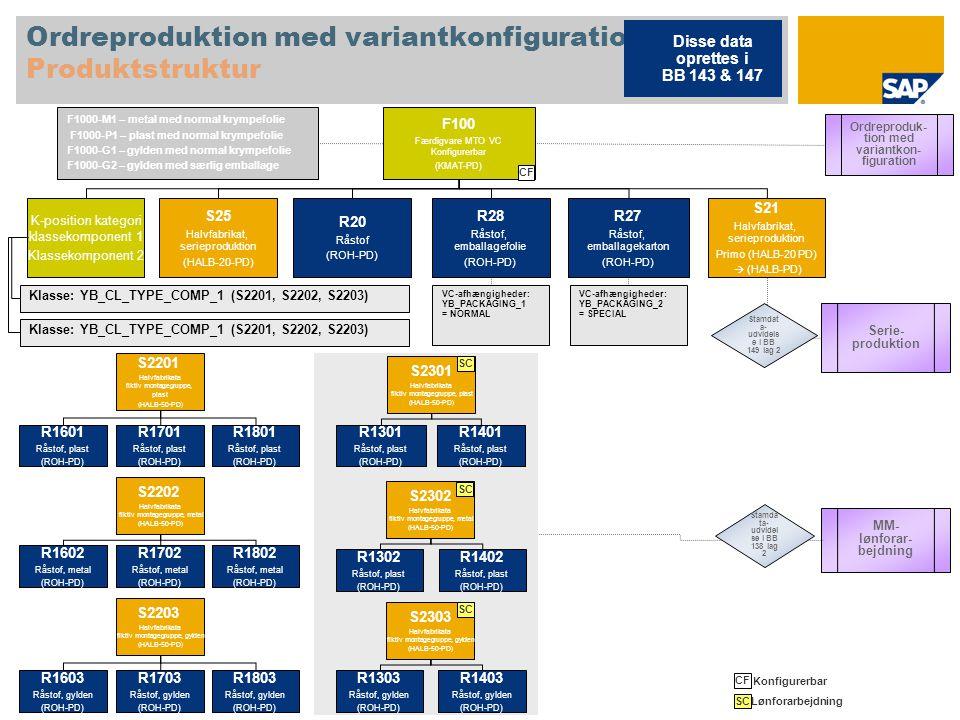 Ordreproduktion med variantkonfiguration Produktstruktur