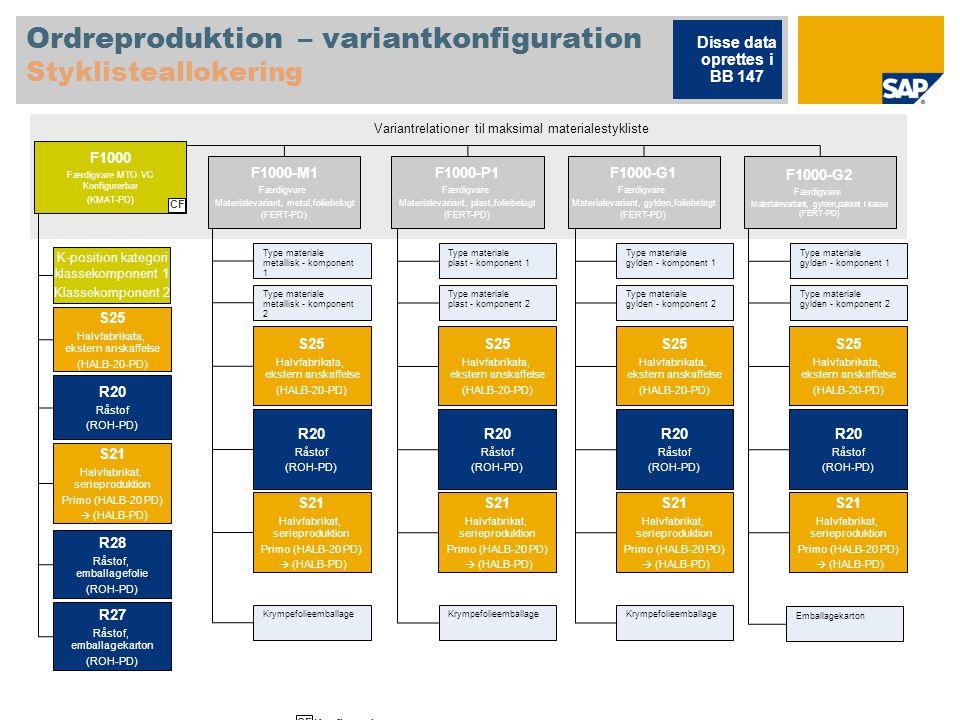 Ordreproduktion – variantkonfiguration Styklisteallokering