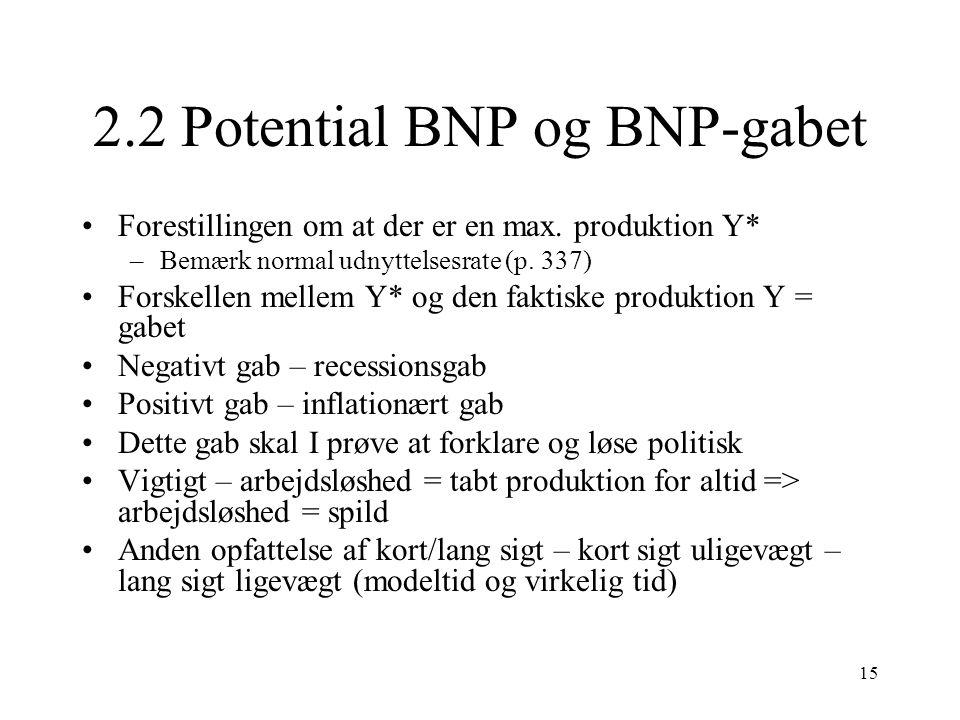 2.2 Potential BNP og BNP-gabet