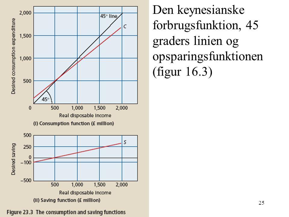 Den keynesianske forbrugsfunktion, 45 graders linien og opsparingsfunktionen (figur 16.3)
