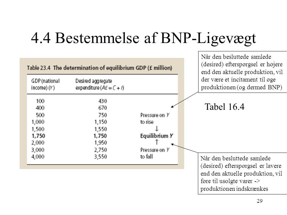 4.4 Bestemmelse af BNP-Ligevægt