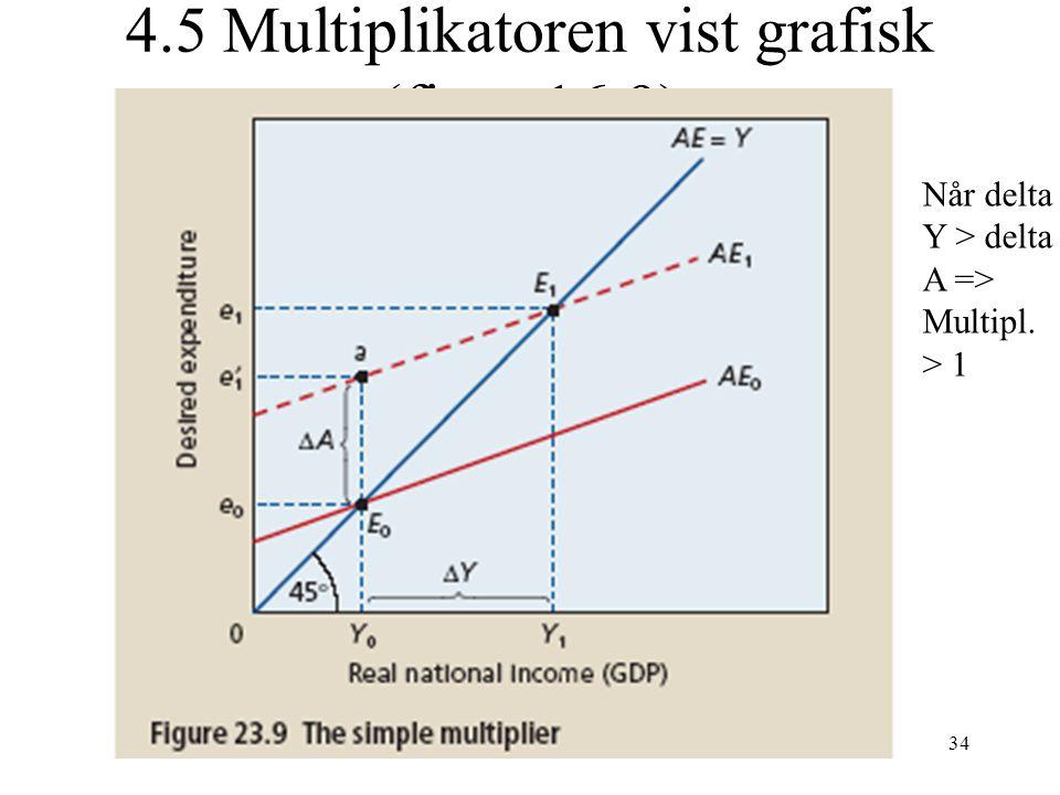 4.5 Multiplikatoren vist grafisk (figur 16.9)