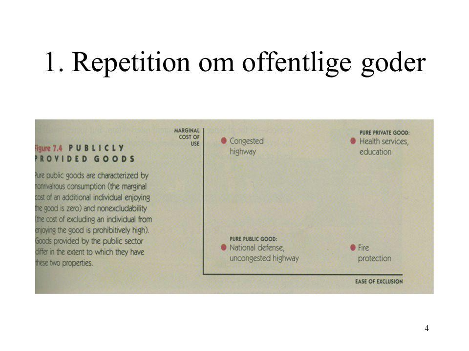 1. Repetition om offentlige goder