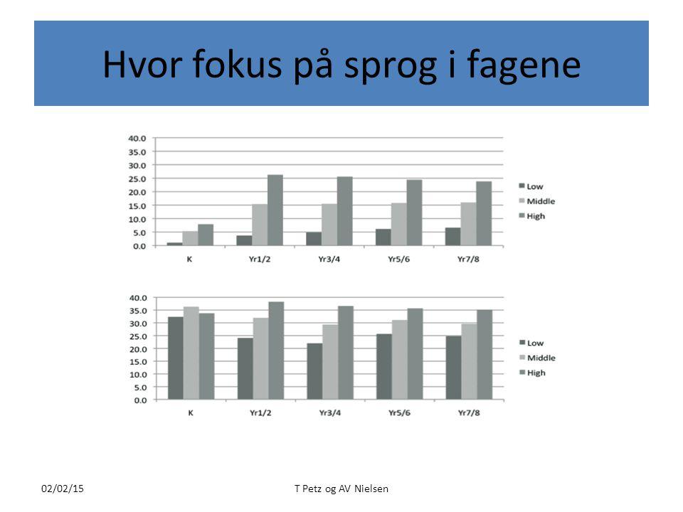 Hvor fokus på sprog i fagene