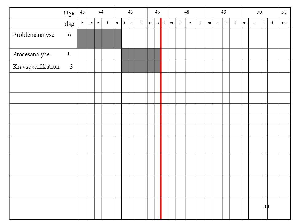 Uge dag Problemanalyse 6 Procesanalyse 3 Kravspecifikation 3 43 44 45