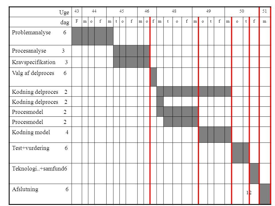 Uge dag Problemanalyse 6 Procesanalyse 3 Kravspecifikation 3