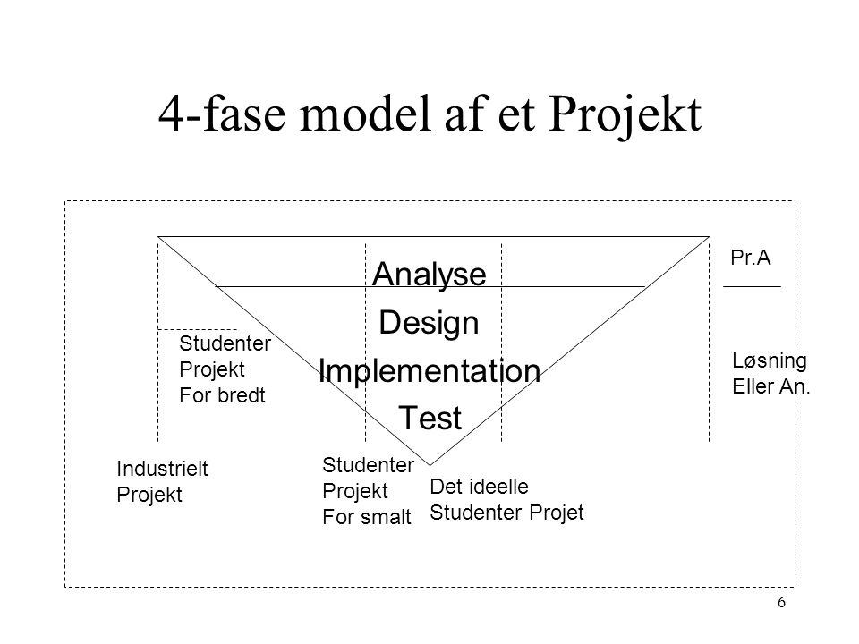 4-fase model af et Projekt