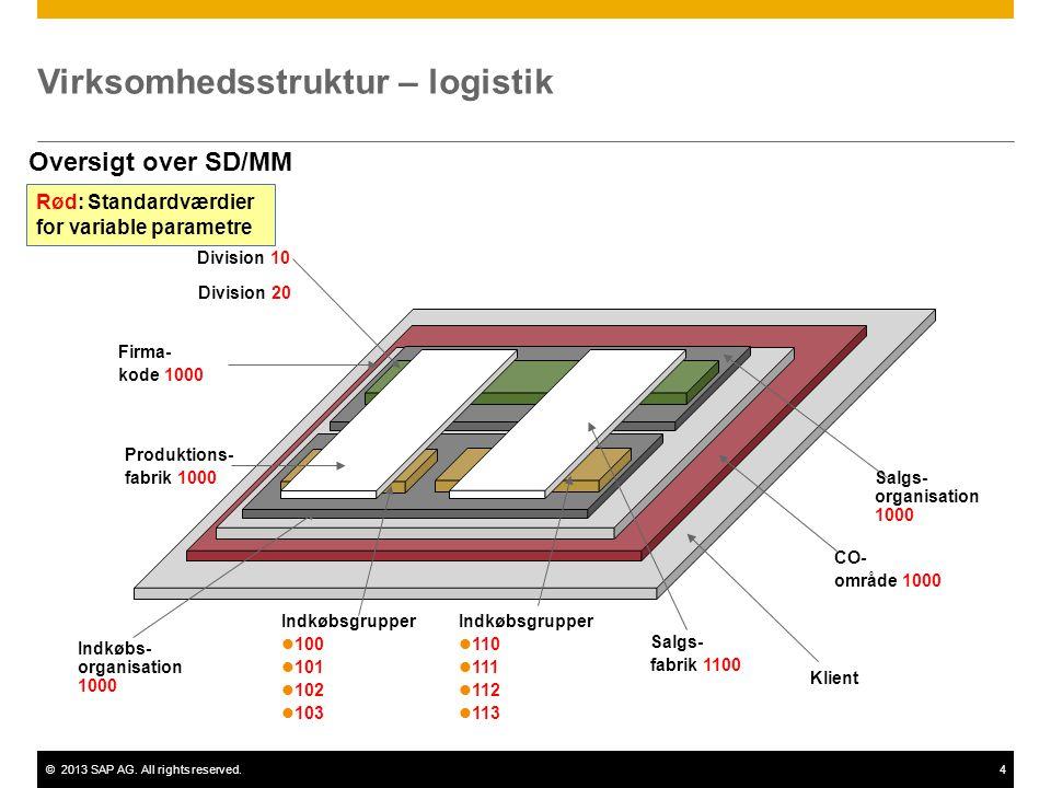 Virksomhedsstruktur – logistik