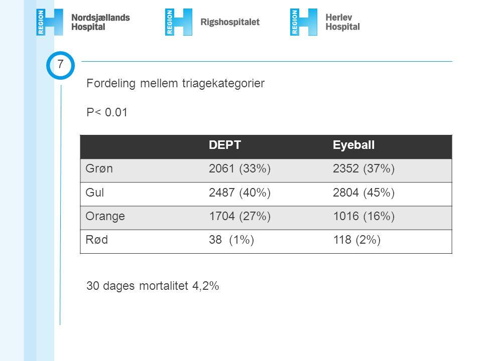 7 Fordeling mellem triagekategorier. P< 0.01. 30 dages mortalitet 4,2% DEPT. Eyeball. Grøn. 2061 (33%)