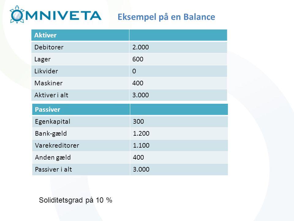 Eksempel på en Balance Aktiver Debitorer 2.000 Lager 600 Likvider