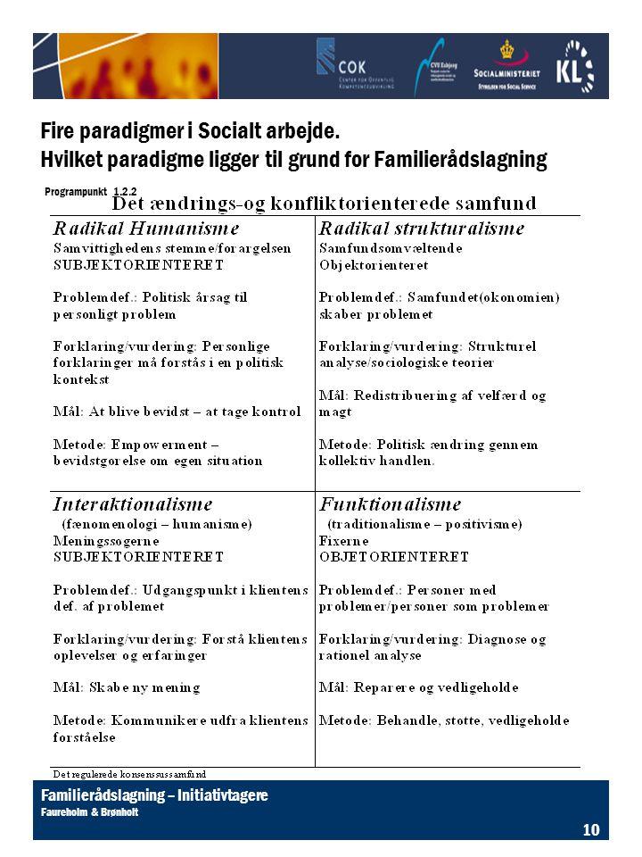 Fire paradigmer i Socialt arbejde