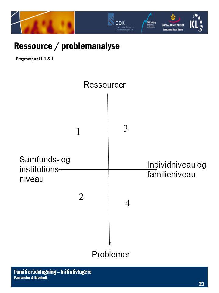 Ressource / problemanalyse Programpunkt 1.3.1