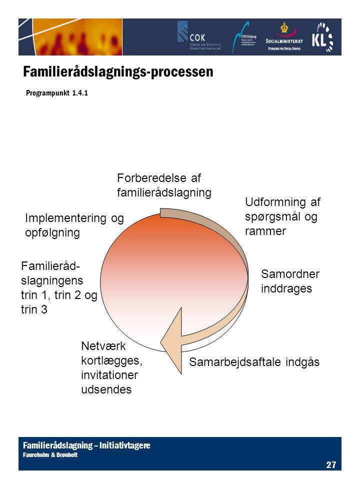 Familierådslagnings-processen Programpunkt 1.4.1