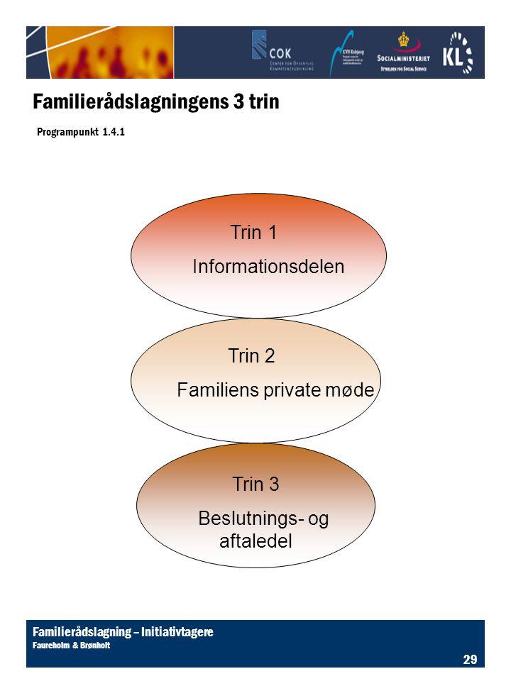 Familierådslagningens 3 trin Programpunkt 1.4.1