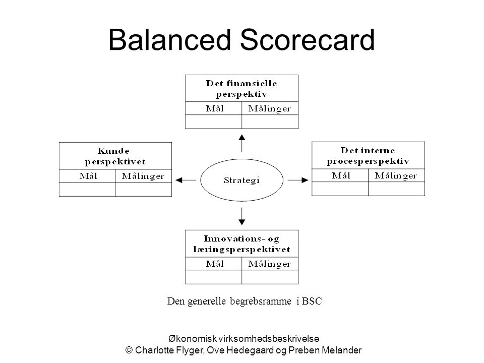 Den generelle begrebsramme i BSC