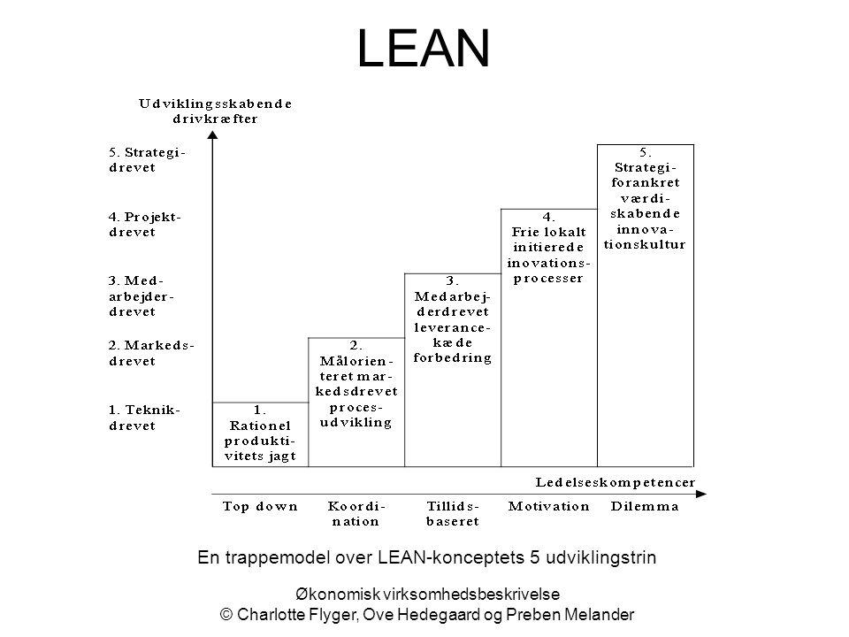 En trappemodel over LEAN-konceptets 5 udviklingstrin