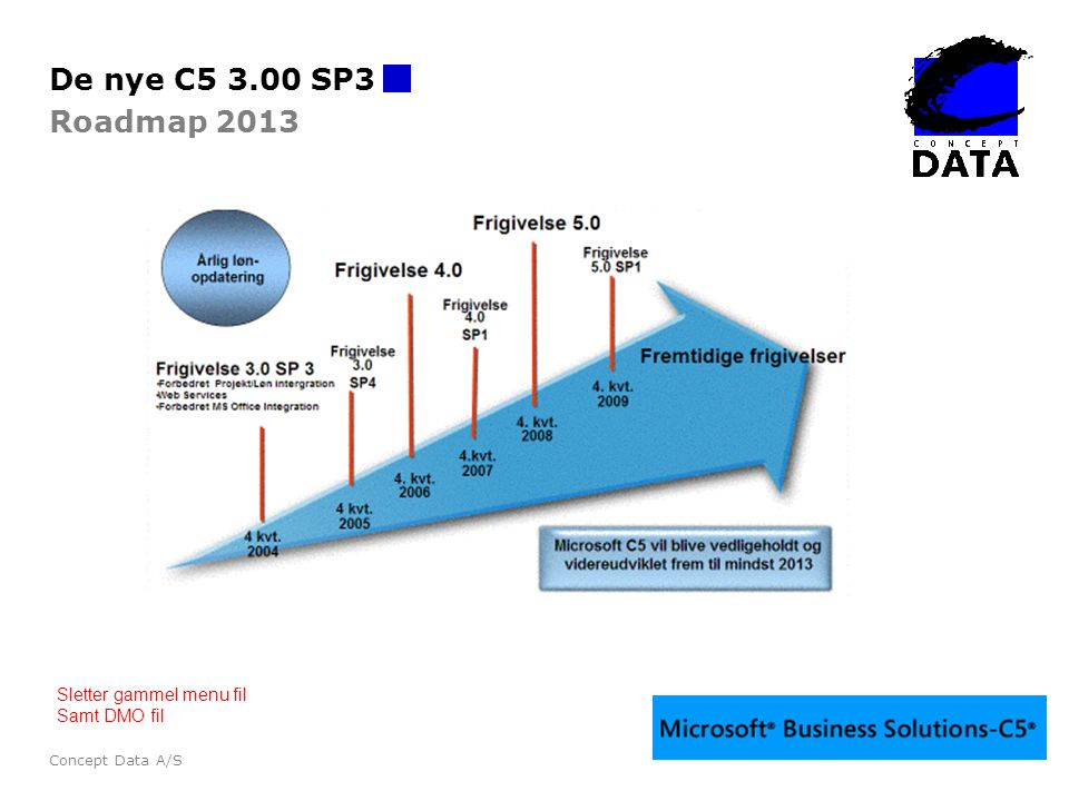 De nye C5 3.00 SP3 Roadmap 2013 Sletter gammel menu fil Samt DMO fil