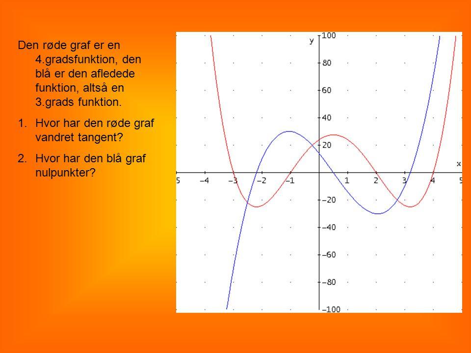 Den røde graf er en 4.gradsfunktion, den blå er den afledede funktion, altså en 3.grads funktion.
