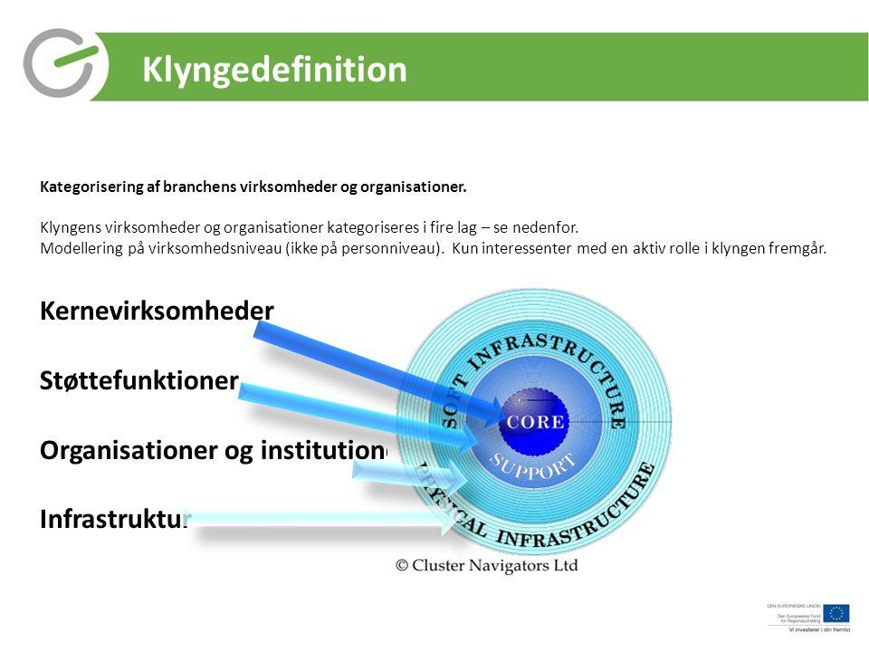 Klyngedefinition Kernevirksomheder Støttefunktioner