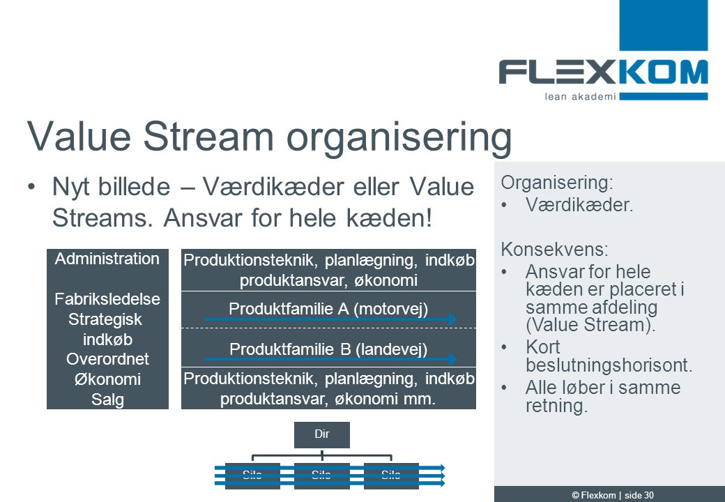 Value Stream organisering