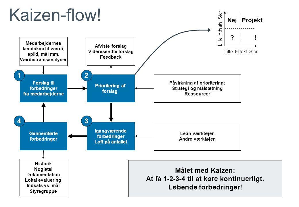 Kaizen-flow! 1 2 4 3 Målet med Kaizen:
