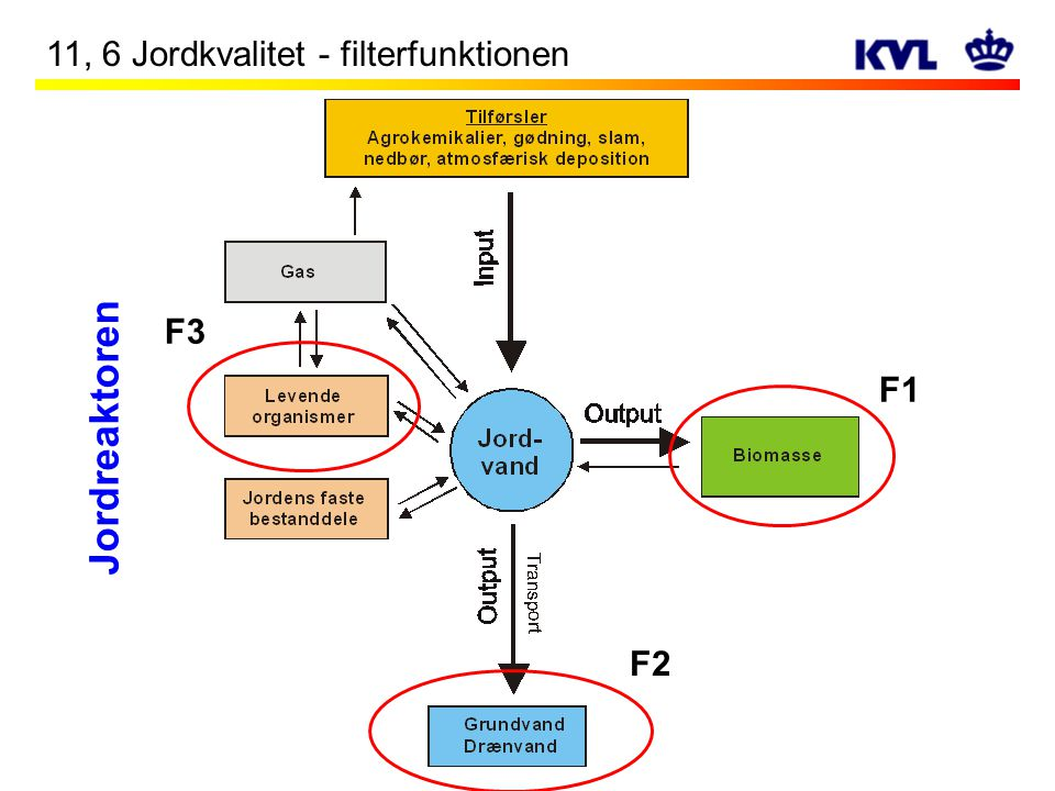 11, 6 Jordkvalitet - filterfunktionen