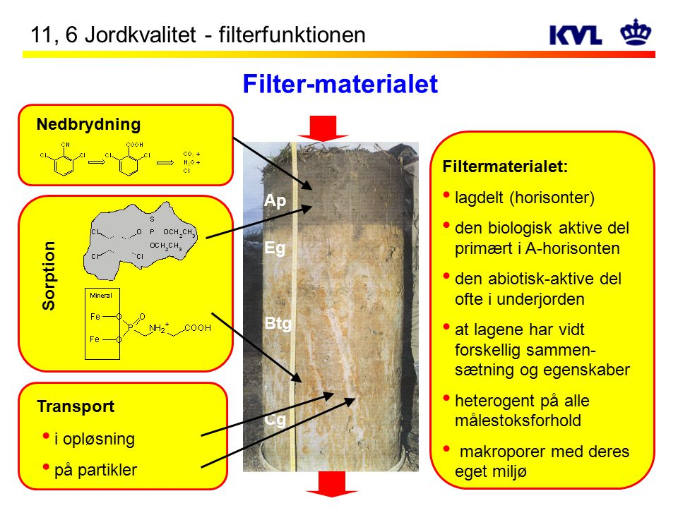 Filter-materialet 11, 6 Jordkvalitet - filterfunktionen Nedbrydning