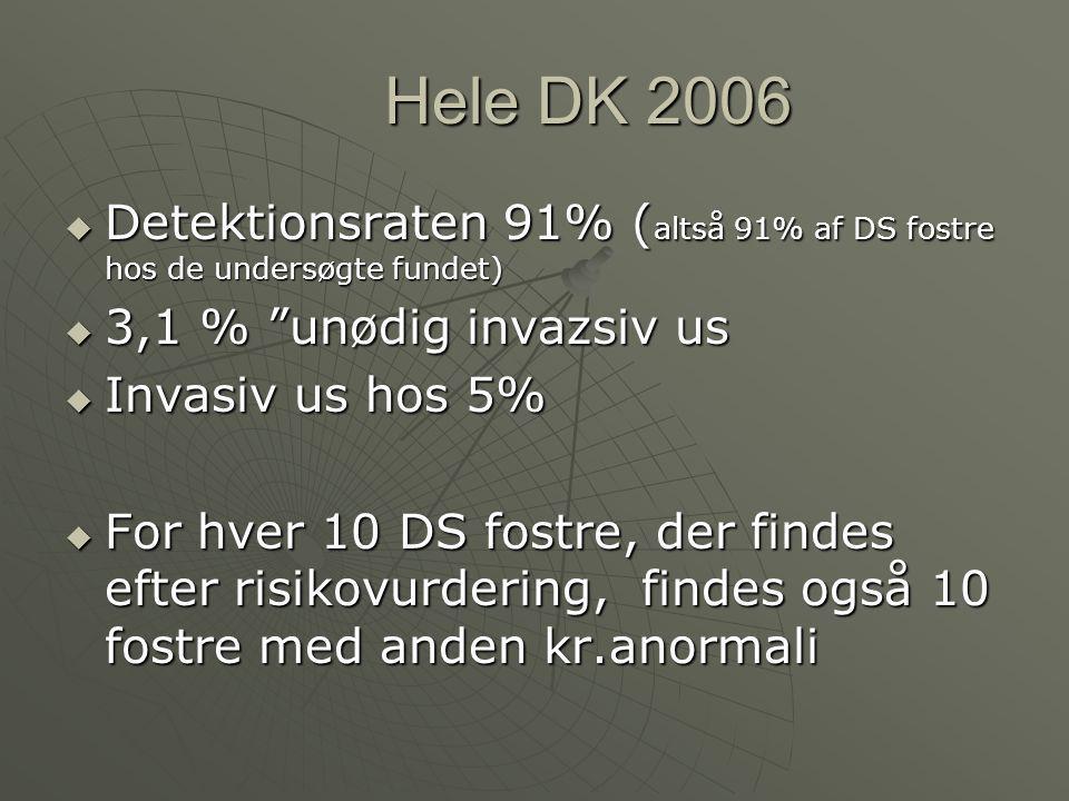 Hele DK 2006 Detektionsraten 91% (altså 91% af DS fostre hos de undersøgte fundet) 3,1 % unødig invazsiv us.