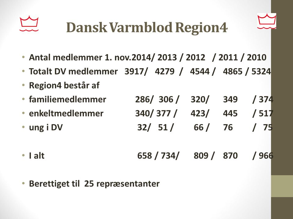Dansk Varmblod Region4 Antal medlemmer 1. nov.2014/ 2013 / 2012 / 2011 / 2010. Totalt DV medlemmer 3917/ 4279 / 4544 / 4865 / 5324.