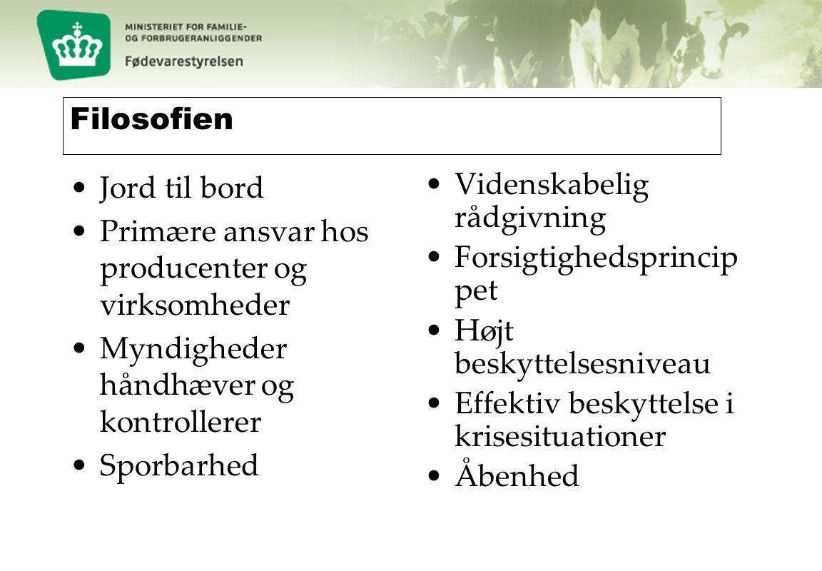 Filosofien Jord til bord. Primære ansvar hos producenter og virksomheder. Myndigheder håndhæver og kontrollerer.