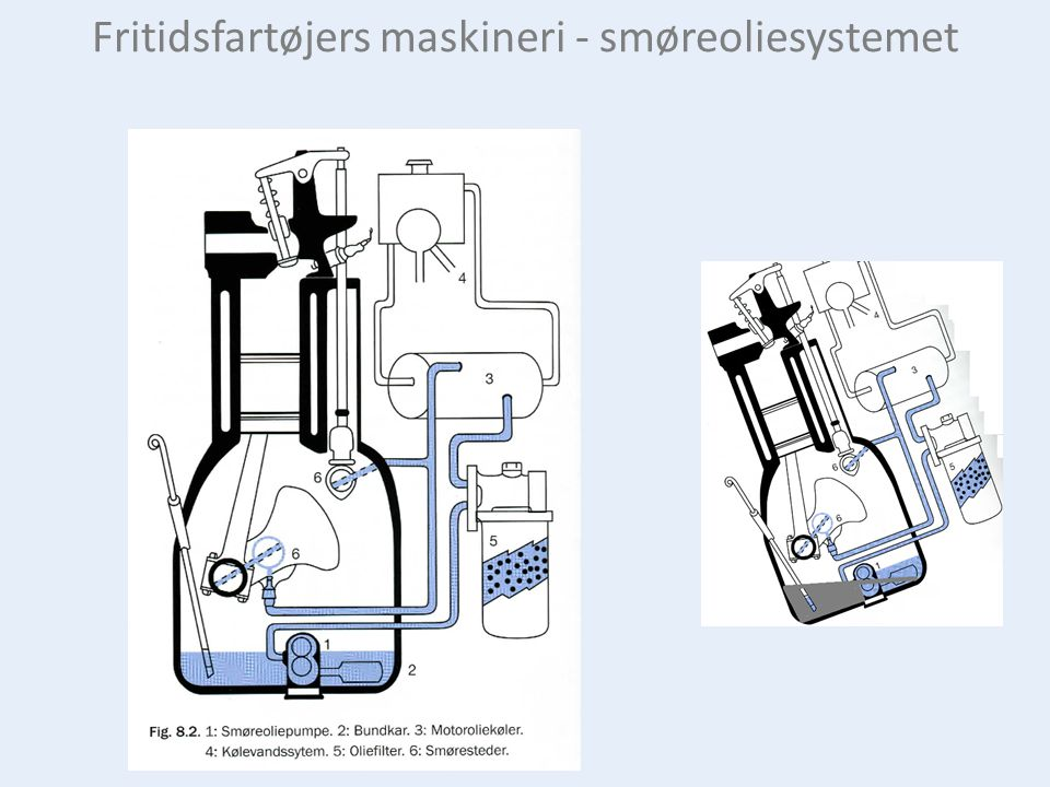 Fritidsfartøjers maskineri - smøreoliesystemet