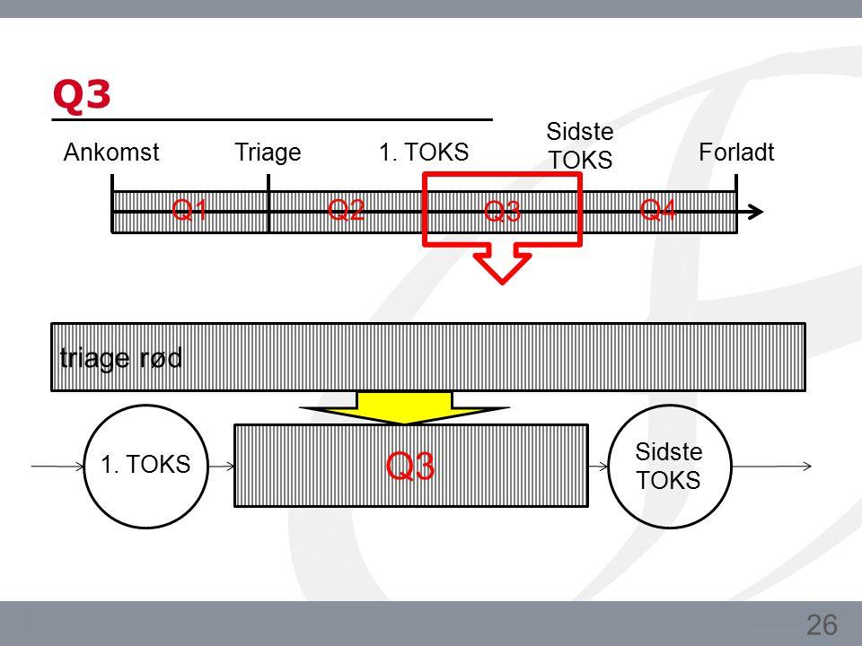 Q3 Q3 Q1 Q2 Q3 Q4 triage rød 26 Ankomst Triage 1. TOKS Sidste TOKS